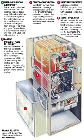 Gas Furnaces